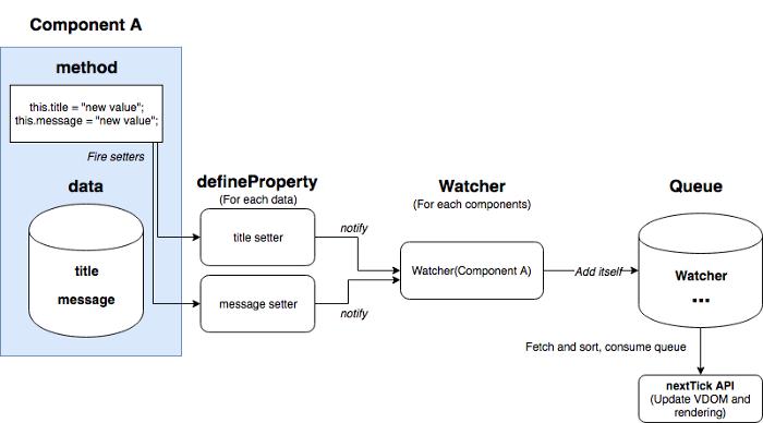 Overview of Vue's internal process